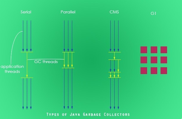 Types-of-Java-Garbage-Collectors3_th_thumb