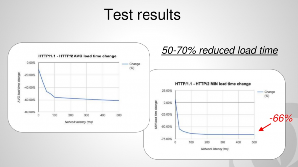 http/2 time load compare