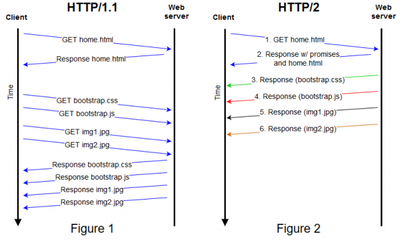 http/2 time request compare